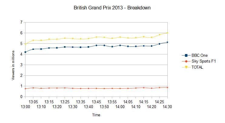 UK viewership breakdown for the 2013 British Grand Prix.