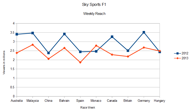 Sky Sports F1′ s weekly viewership reach at the half way point of the 2013 season. Source: BARB.