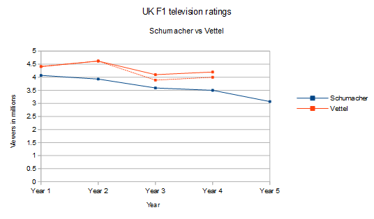 A comparison of the UK F1 ratings during Schumacher's (2000 to 2004) and Vettel's (2010 to 2013) respective dominance.
