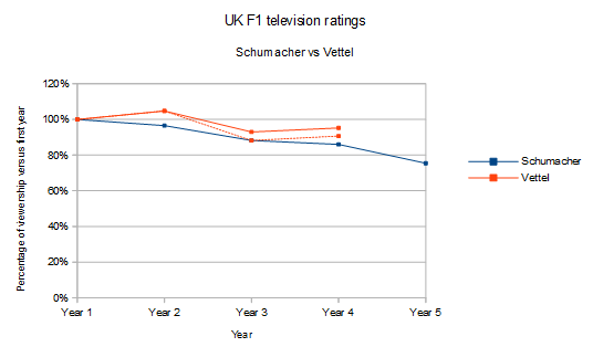 A comparison of the UK F1 ratings during Schumacher's (2000 to 2004) and Vettel's (2010 to 2013) respective dominance. Percentages represent comparisons with the base year, 2000 and 2010 respectively.