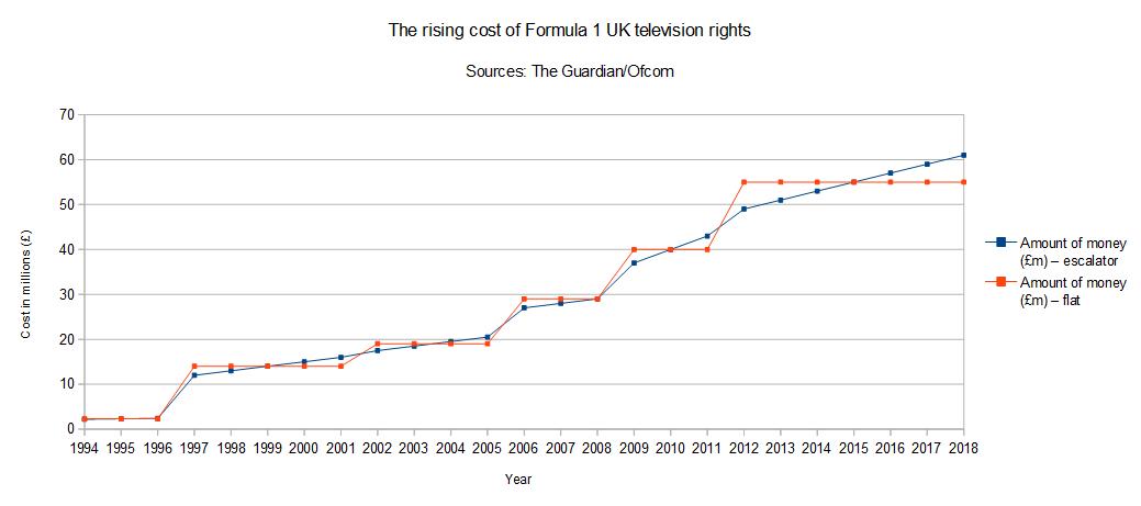 Formula One Race Car Cost