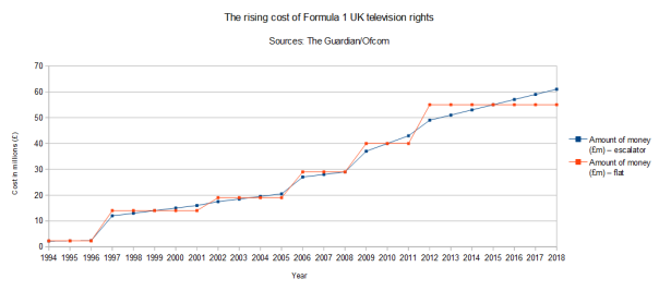 A graph showing the amount that Formula 1's UK television rights have rose in the past two decades.