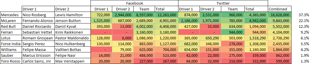F1's social media statistics as of 11th December 2014.