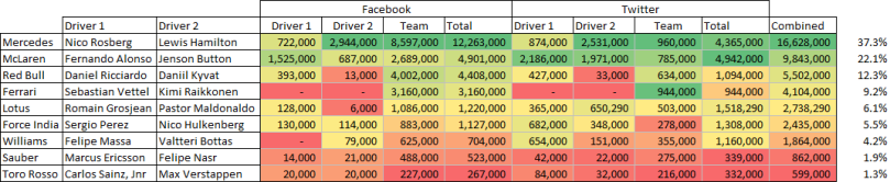 F1's social media statistics as of 11th December 2014.