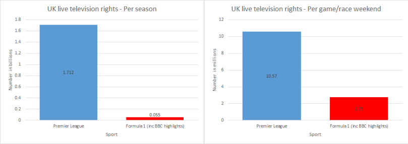 Comparing the Premier League live TV rights (2016-17 to 2018-19) to the current Formula 1 rights (2012-18).