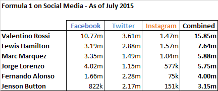 How Formula 1's and MotoGP's stars compare on social media, as of July 2015.
