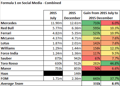 The Formula 1 social media statistics, covering Facebook, Twitter and Instagram, as of December 2015.