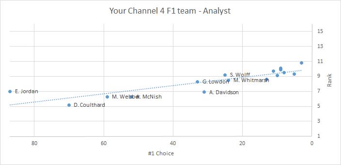 C4 F1 team - Analyst