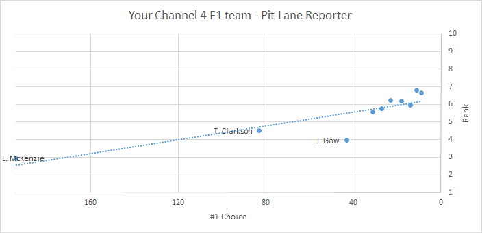 C4 F1 team - Pit Lane Reporter