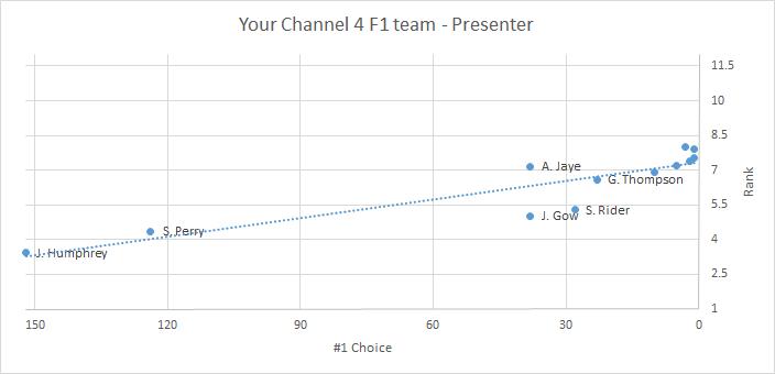 C4 F1 team - Presenter