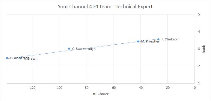 C4 F1 team - Technical Expert