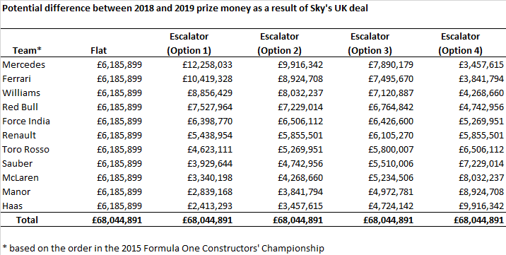 F1 2019 - Prize Money split.png