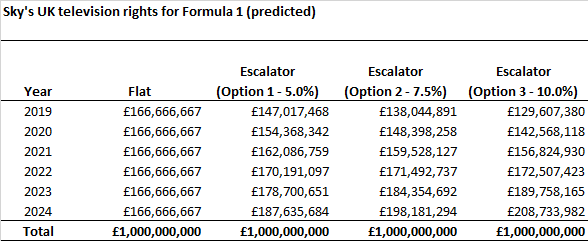 F1 2019 - Sky's rights cost.png