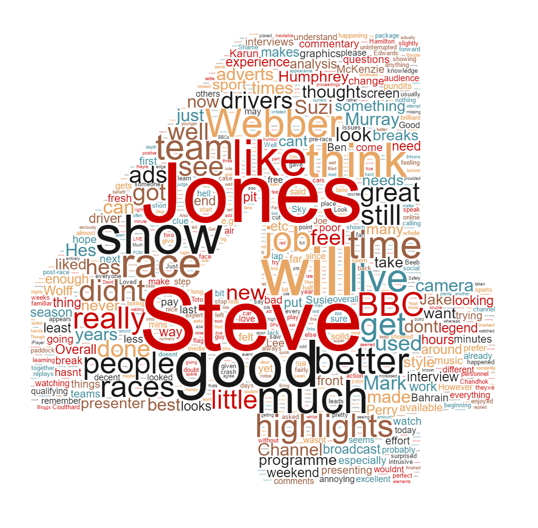 A word cloud of what readers think of Channel 4's Formula 1 coverage (as of April 2016).