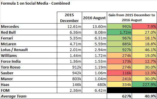 Social media - August 2016 - Figure 1