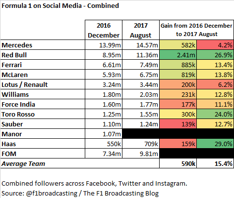 Social media - August 2017 - F1 team increase
