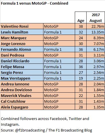 Social media - August 2017 - F1 vs MotoGP