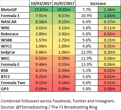 Social media - August 2017 - motor sport series comparison