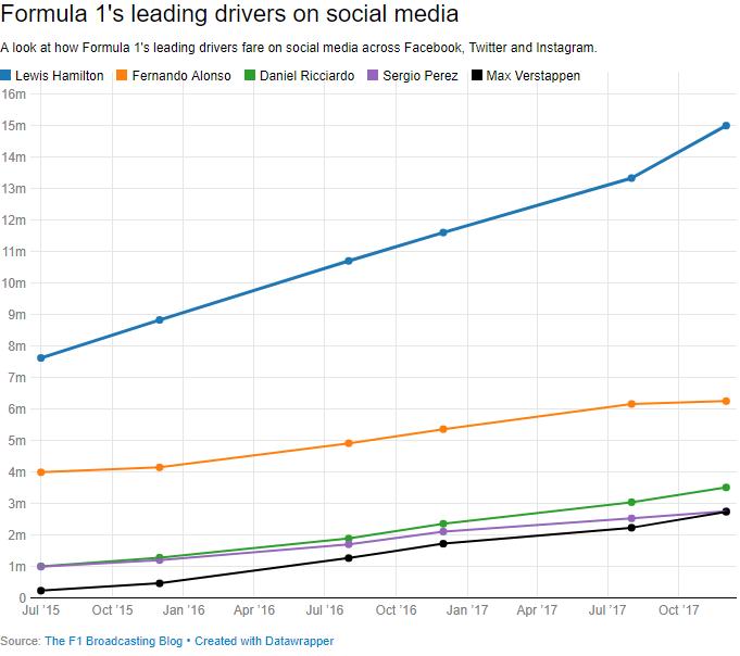 Social media - 2018-01 - F1 Drivers