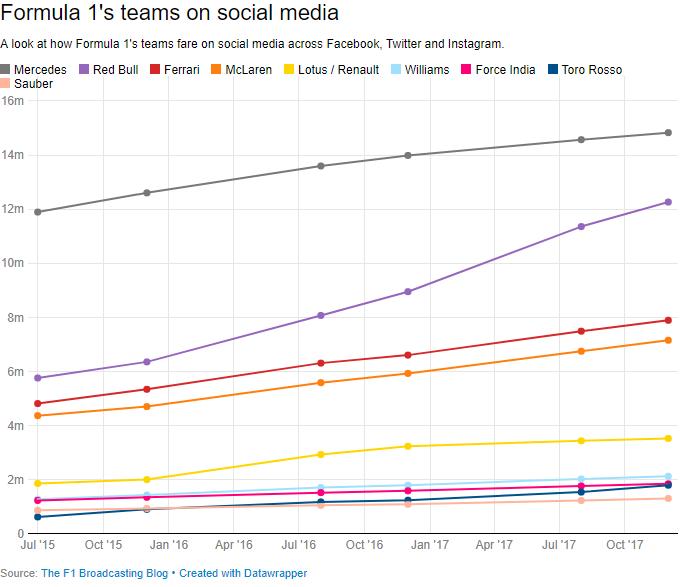 Social media - 2018-01 - F1 Teams