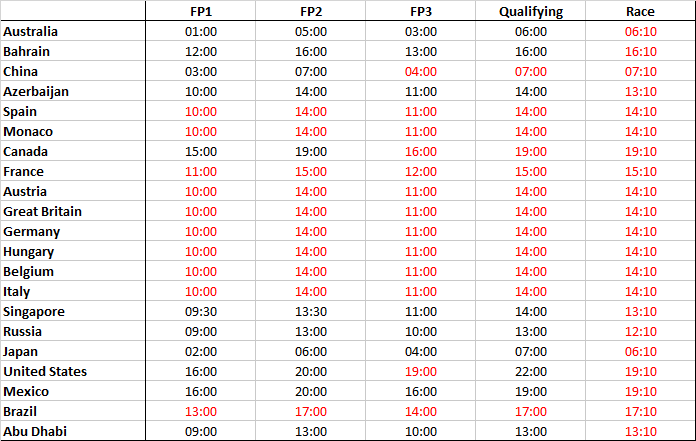 UK F1 2018 session start times