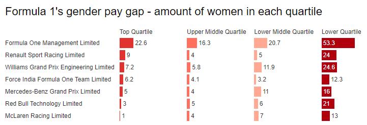 F1 gender pay gap - women distribution