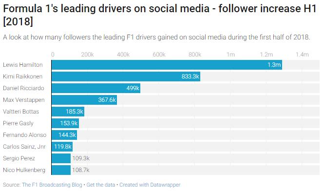 Social media - 2018-08 - F1 drivers gain