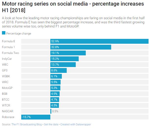 Social media - 2018-08 - percentage gain