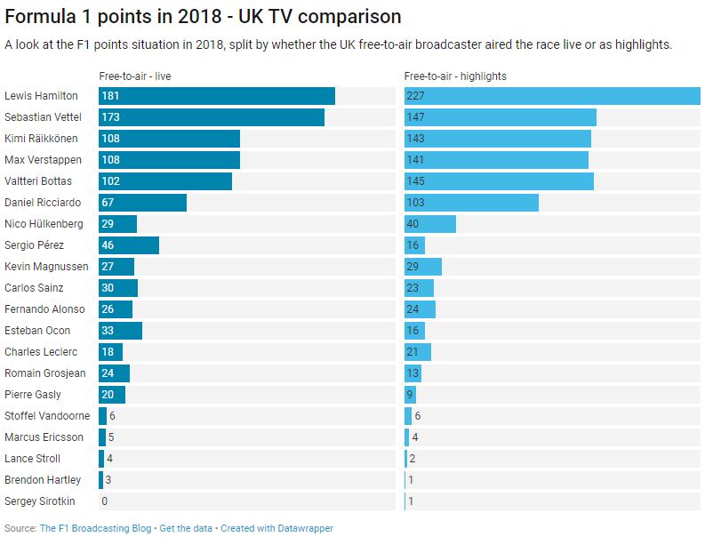 UK F1 - 2018 points