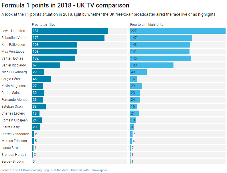 UK F1 - 2018 points