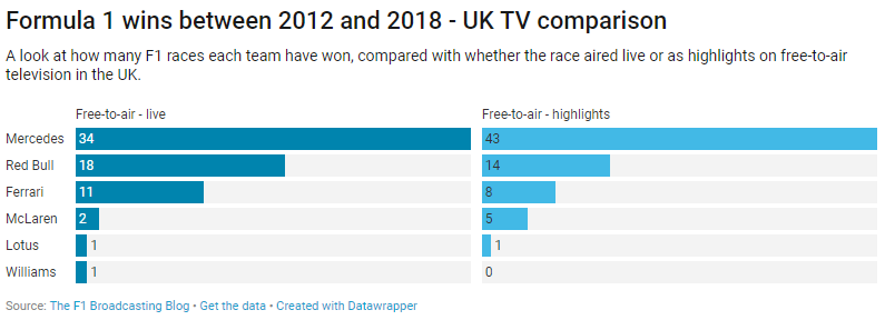 UK F1 - wins between 2012 and 2018