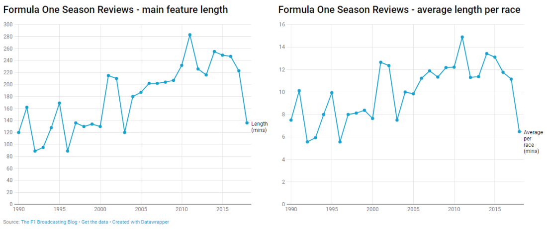 f1 season review lengths