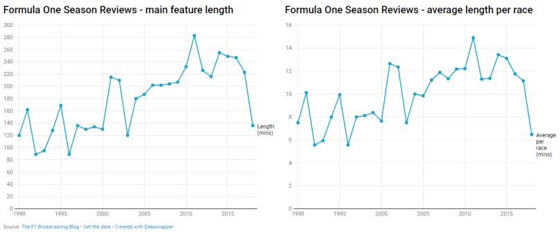 f1 season review lengths