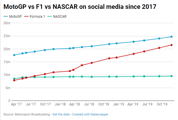Social media - December 2019 - F1 vs MotoGP vs NASCAR.png