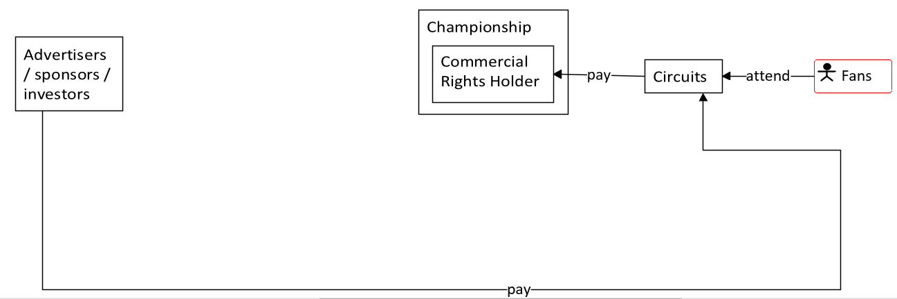 Motor sport ecosystem - branch 1.png